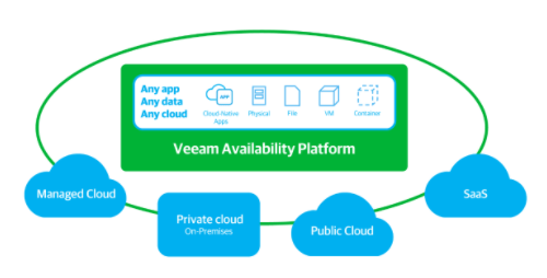 veeam availability platform