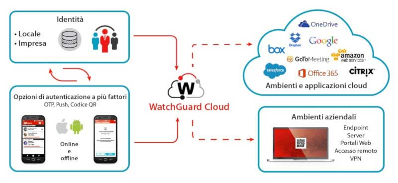 watchguard multi-factor diagram