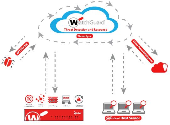 Watchguard TDR