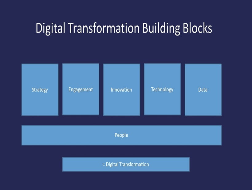 What is the biggest obstacle to a successful digital transformation project?